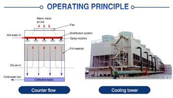 Comparison between Counter Flow Cooling Tower and Cross Flow Cooling Tower