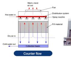 How counter flow cooling tower work?